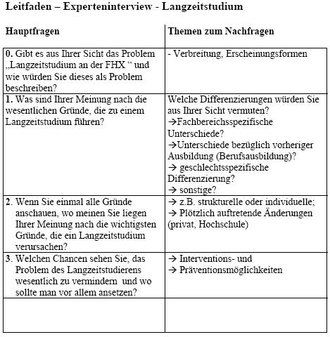 Beispiele Und Aufgaben Im Modul Das Experteninterview