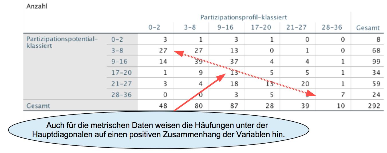 Beispiele und Aufgaben im Modul VIII-1 Tabellen und Graphiken