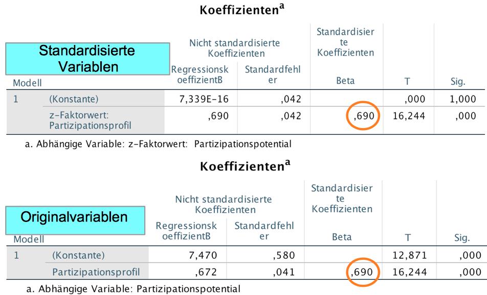 Standardisierte Regressionen mit SPSS - Beispiele und Aufgaben im ...
