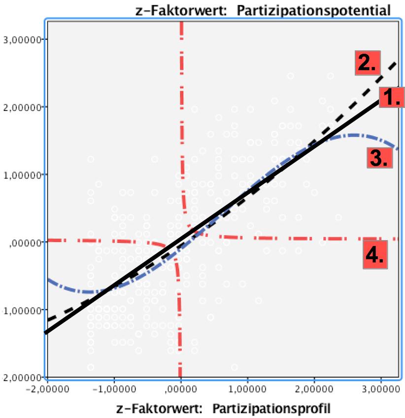 Nichtlineare Kurvenanpassungen mit SPSS - Beispiele und Aufgaben im ...