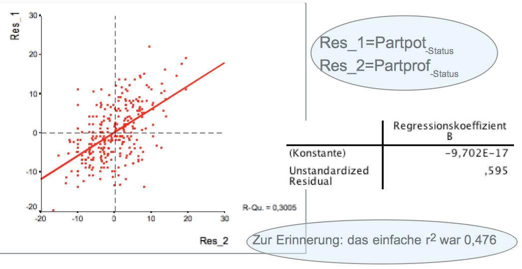 Partielle Regression und Korrelation mit SPSS - Beispiele und ...